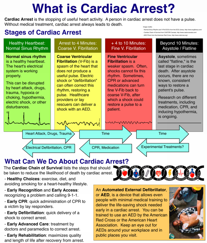 medication for cardiac arrest Medications in adult cardiac arrest arc and nzrc guideline 2010 no medication has been shown to improve long-term survival in humans after cardiac arrest.
